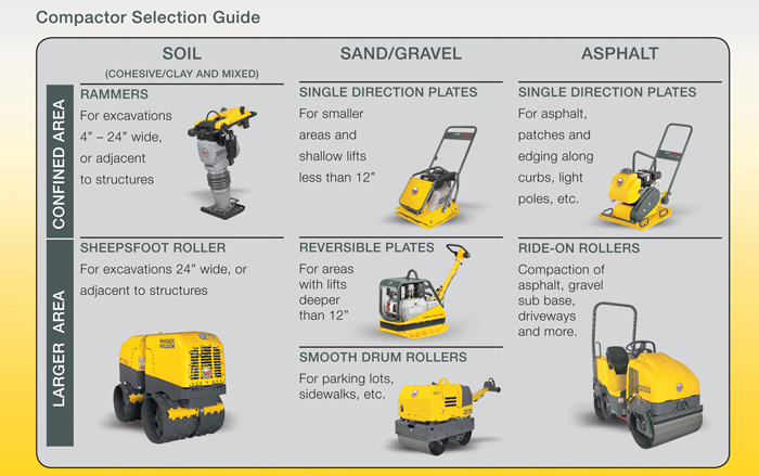 Selecting the Best Compaction Equipment for the Most Productive (and Safest) Results