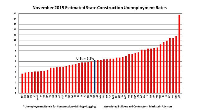 construction unemployment
