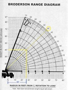 Understanding Load Charts - Utility Contractor Magazine