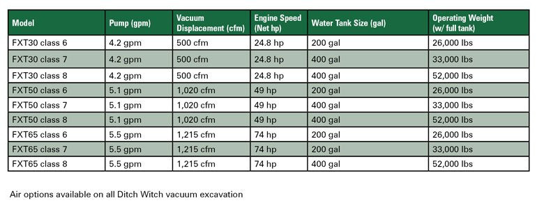 ditch witch specs